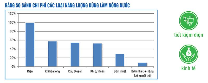 Bảng so sánh chi phí Bơm Nhiệt với các loại năng lượng làm nước nóng khác